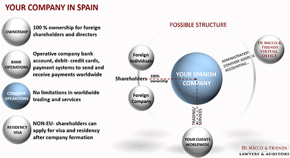 De Micco & Friends Business presence in Spain for foreign shaerholders